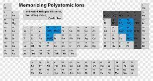 polyatomic ion periodic table monatomic