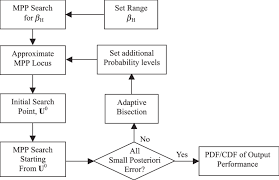 Probability Analysis Chart Flow Chart Of Adaptive Probability Analysis Download