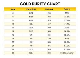 Gold Kt Conversion Chart How To Calculate Pure Gold Content Percentage Abbot