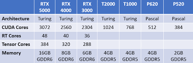 Mobile Gpu Chart Nvidia Brings Rtx To Mobile With New Quadro Gpus Extremetech