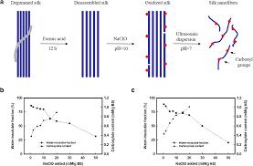Oxidizing And Nano Dispersing The Natural Silk Fibers