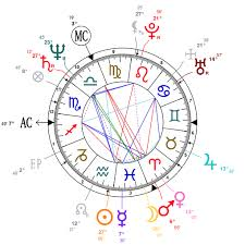 Astrology And Natal Chart Of Thierry Roussel Born On 1953 02 16
