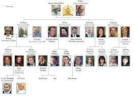 Dieser pinnwand folgen 514 nutzer auf pinterest. Royal Family Tree And Line Of Succession Konigsfamilien Stammbaum Englische Konigsfamilie Familienbaum