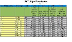Water Flow Rate Through Pipe Chart Drainage Pipe Flow Rate Chart Bedowntowndaytona Com