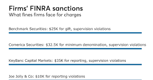 benchmark securities three other firms pay 102 5k to settle finra charges bond er