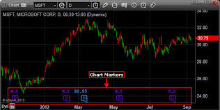 Esignal Charts Esignal 12