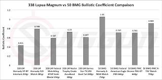 338 Lapua Mag Vs 50 Bmg Cartridge Comparison Sniper Country