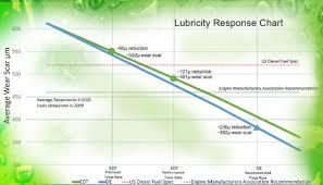 Diesel Power Lubricity Is It Affected By Seasons