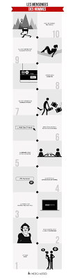 94 best images about Infography on Pinterest Pain au chocolat.
