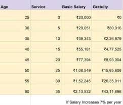 Gratuity Chart Tax Free Gratuity Limit Increased To 20 Lakhs Planmoneytax