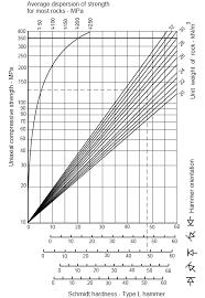 16 Schmidt Hammer Test Jcs Estimation Chart Showing