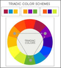 triad color -An equilateral triangle inscribed in the color circle  describes three equidistant hues that
