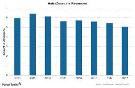 Chart In Focus Astrazenecas Revenues In 2q17