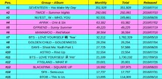 Gaon Chart Album Sales 2018