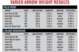 Do Small Diameter Shafts Maximize Arrow Penetration