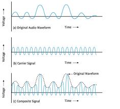 80 m band sw1 mini am 80 meter band gelombang sw1 dsb sc rahmat basuki transmiter 80 m band am. Pengiriman Data Melalui Sinyal Mti