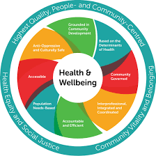 Health Fitness Model Of Health And Wellbeing Alliance For Healthier