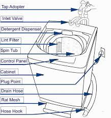 Moen Kitchen Faucet Diagram Moen Kitchen Faucet Parts Diagram Delta Faucet R4707 Parts List