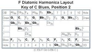 The Diatonic Harmonica Reference