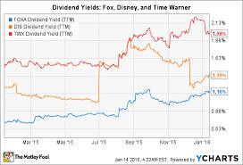 Will Twenty First Century Fox Inc Raise Its Dividend In