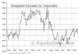 Bridgepoint Education Inc Nyse Bpi Seasonal Chart
