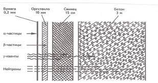 Реферат Ионизирующие излучения их природа и воздействие на  Характеристика проникающей способности различных видов ионизирующего излучения