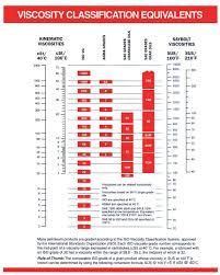 How To Read Oil Viscosity Chart Viscosity Classification Chart