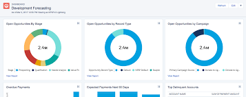 67 New Reports And 4 New Dashboards In The Salesforce