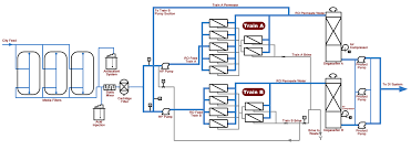 Ro Water Process Flow Chart Troubleshooting Problems Encountered With Encina Power Plant