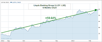 Is Lloyds Banking Stock Lyg Lloy A Buy Sell Or Hold In