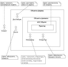 Реферат Разработка автоматизированной системы управления  Разработка автоматизированной системы управления amp quot Трехмерная печать amp
