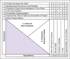 Quick, Quality Decision-Making Using Six Sigma Tools