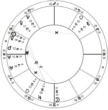 James Franco Birth Chart Mountain Astrologer Magazine Learn Astrology Read