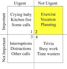 Urgent And Important Chart Time Management Matrix By Stephen Covey Urgent Vs Important