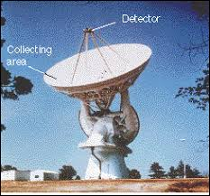 a radio telescope and an optical telescope of the same size have the same angular resolution lecture 11 more on telescopes sensing electromagnetic radiation