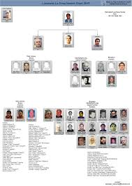 Genovese Crime Family Chart 2015 2015 Chart This Thing Of Ours Mafia Families Colombo