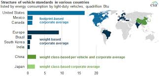 Fuel Economy Chart Canada Vehicle Standards Around The World Aim To Improve Fuel