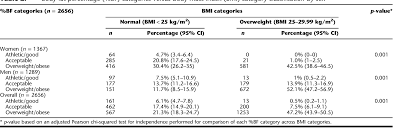 Bmi Categories Table 2 From Association Of Body Mass Index Bmi And