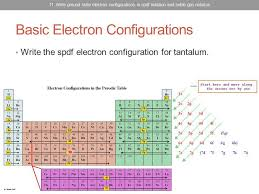 Chem: atom5b electron configuration examples - YouTube