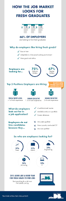 how the job market looks for fresh graduates jobsdb singapore mar fresh grads infographic