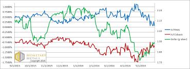 Silver Chart 2016 Chart 4 Silver Basis And Cobasis Png Snbchf Com
