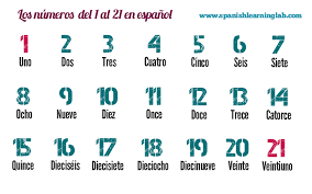 counting spanish numbers list sentences and practice  counting and using spanish numbers 1 20 in sentences
