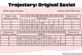 42 Circumstantial 7 62x54 Ballistic Chart