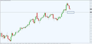 Forex Factory Charts How To Use Forex Factory Free Trading Tools A Complete Guide