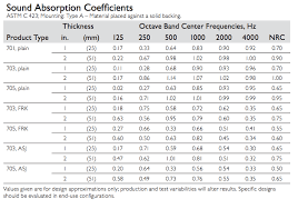 Acoustic Absorption Coefficient Chart Absorption Coefficient Chart