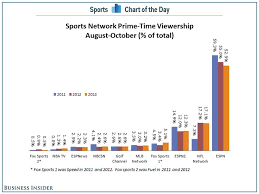 Espn Closer Chart Two Charts That Show Why Espn Should Be Very Scared