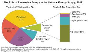 blank page eia graphic role of renewable energy in the nation s energy supply 2009 click for larger image energy sources