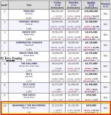 Baahubali Ranks In Us Top 10 Movies Chart List Shattering
