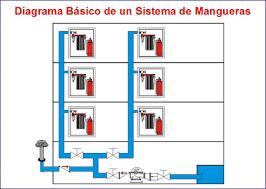 sistemas de incendio