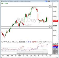 Rai Stock Price Chart Iron Condors And Probability Online Trading Academy